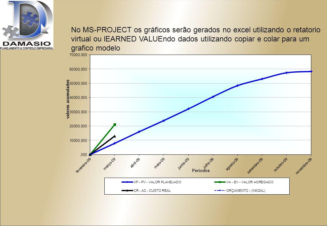 No MS-PROJECT os gráficos serão gerados no excel utilizando o retatorio virtual ou lEARNED VALUEndo dados utilizando copiar e colar para um grafico modelo