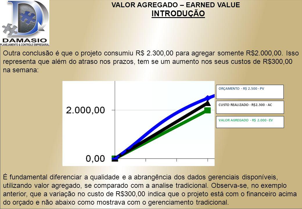 VALOR AGREGADO – EARNED VALUE INTRODUÇÃO Outra conclusão é que o projeto consumiu R$ 2.300,00 para agregar somente R$2.000,00.