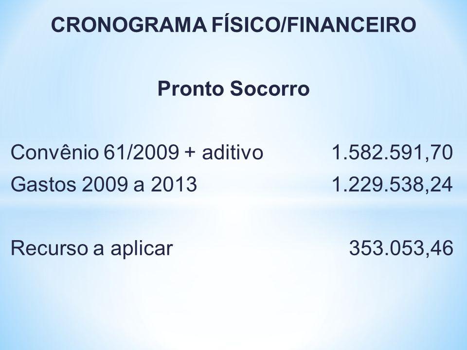 CRONOGRAMA FÍSICO/FINANCEIRO Pronto Socorro Convênio 61/2009 + aditivo 1.582.591,70 Gastos 2009 a 2013 1.229.538,24 Recurso a aplicar 353.053,46