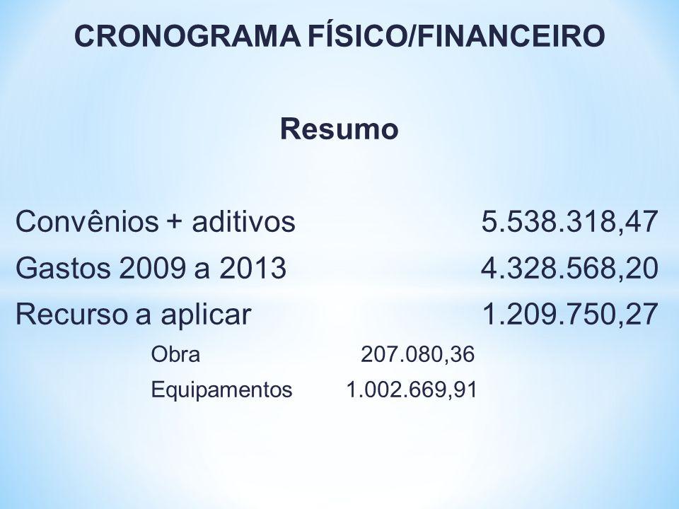 CRONOGRAMA FÍSICO/FINANCEIRO Resumo Convênios + aditivos 5.538.318,47 Gastos 2009 a 2013 4.328.568,20 Recurso a aplicar 1.209.750,27 Obra 207.080,36 E