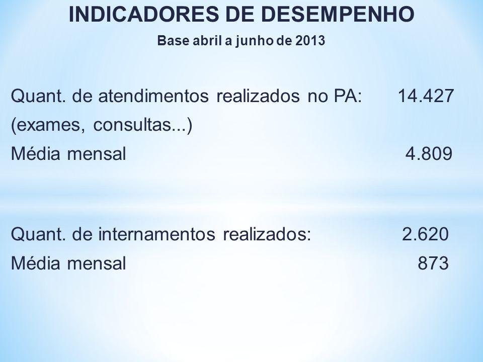 INDICADORES DE DESEMPENHO Base abril a junho de 2013 Quant. de atendimentos realizados no PA:14.427 (exames, consultas...) Média mensal 4.809 Quant. d