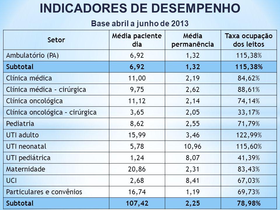 INDICADORES DE DESEMPENHO Base abril a junho de 2013 Setor Média paciente dia Média permanência Taxa ocupação dos leitos Ambulatório (PA)6,921,32115,3