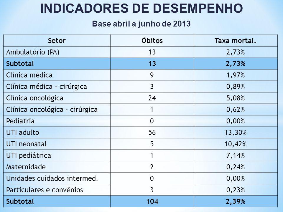 INDICADORES DE DESEMPENHO Base abril a junho de 2013 SetorÓbitosTaxa mortal. Ambulatório (PA)132,73% Subtotal132,73% Clínica médica91,97% Clínica médi