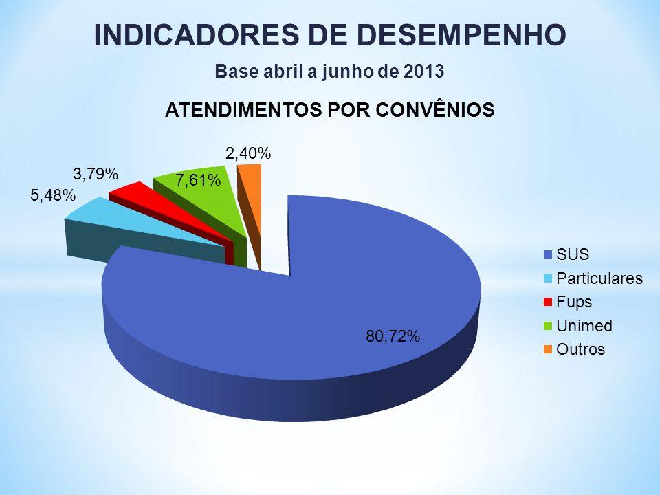 INDICADORES DE DESEMPENHO Base abril a junho de 2013