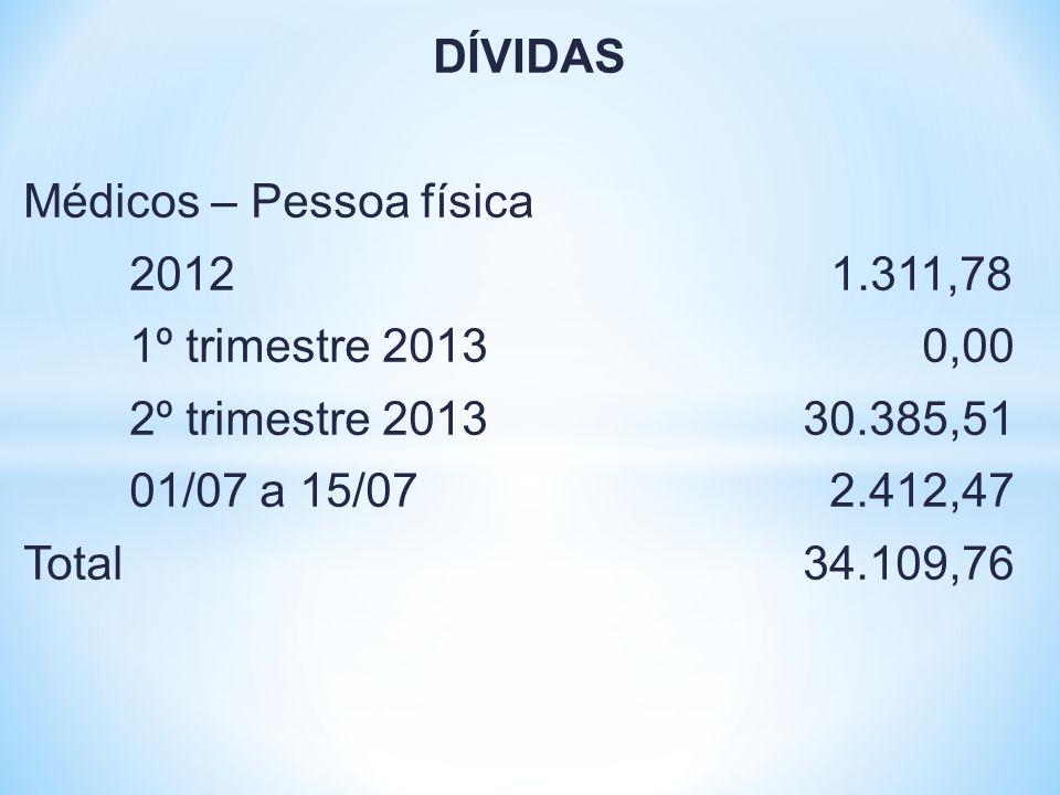 DÍVIDAS Médicos – Pessoa física 2012 1.311,78 1º trimestre 2013 0,00 2º trimestre 2013 30.385,51 01/07 a 15/07 2.412,47 Total 34.109,76