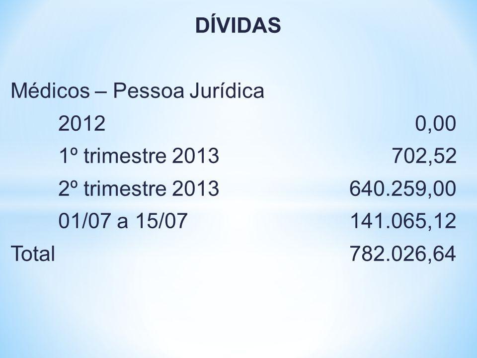 DÍVIDAS Médicos – Pessoa Jurídica 2012 0,00 1º trimestre 2013 702,52 2º trimestre 2013 640.259,00 01/07 a 15/07 141.065,12 Total 782.026,64