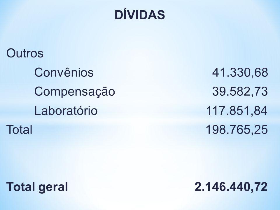 DÍVIDAS Outros Convênios 41.330,68 Compensação 39.582,73 Laboratório 117.851,84 Total 198.765,25 Total geral 2.146.440,72