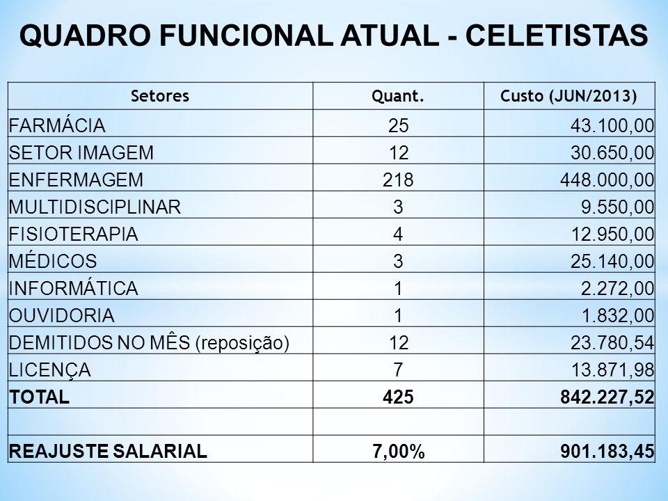 QUADRO FUNCIONAL ATUAL - CELETISTAS SetoresQuant.Custo (JUN/2013) FARMÁCIA2543.100,00 SETOR IMAGEM1230.650,00 ENFERMAGEM218448.000,00 MULTIDISCIPLINAR