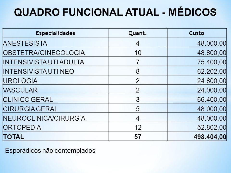 QUADRO FUNCIONAL ATUAL - MÉDICOS Esporádicos não contemplados EspecialidadesQuant.Custo ANESTESISTA448.000,00 OBSTETRA/GINECOLOGIA1048.800,00 INTENSIV