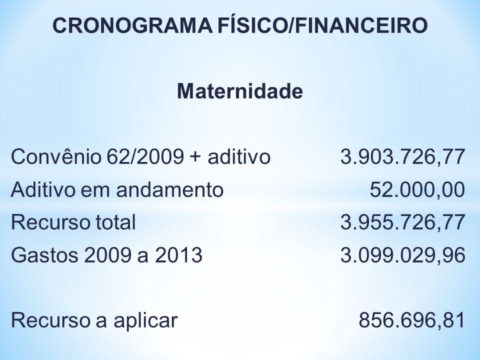 CRONOGRAMA FÍSICO/FINANCEIRO Maternidade Convênio 62/2009 + aditivo 3.903.726,77 Aditivo em andamento 52.000,00 Recurso total 3.955.726,77 Gastos 2009