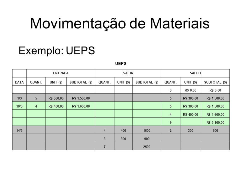 Movimentação de Materiais Exemplo: UEPS UEPS ENTRADASAÍDASALDO DATAQUANT.UNIT ($)SUBTOTAL ($)QUANT.UNIT ($)SUBTOTAL ($)QUANT.UNIT ($)SUBTOTAL ($) 0R$