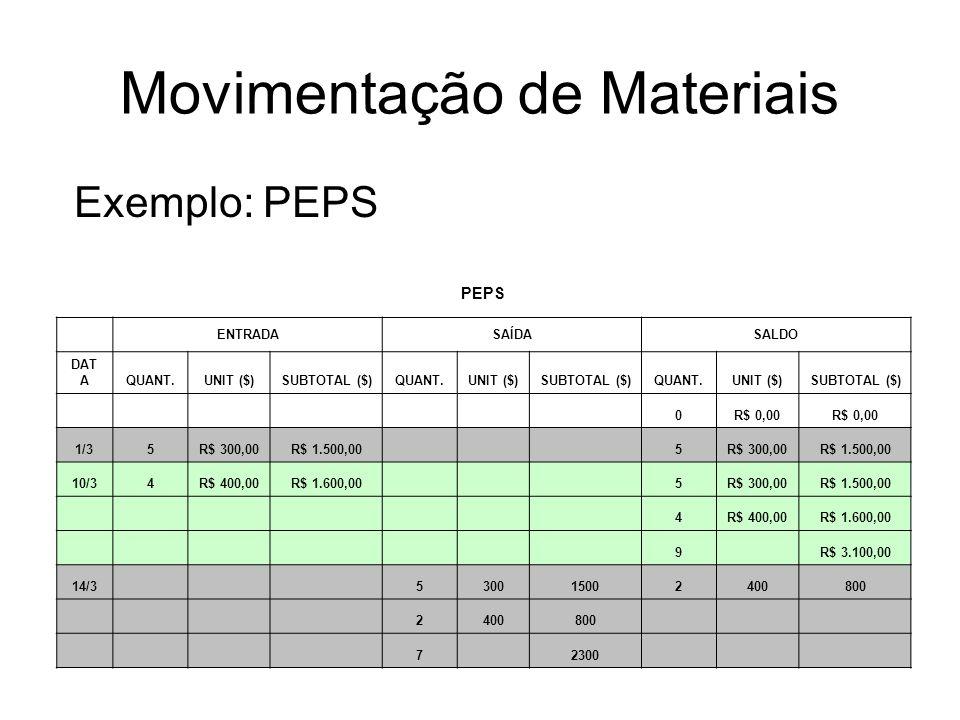 Movimentação de Materiais Exemplo: PEPS PEPS ENTRADASAÍDASALDO DAT AQUANT.UNIT ($)SUBTOTAL ($)QUANT.UNIT ($)SUBTOTAL ($)QUANT.UNIT ($)SUBTOTAL ($) 0R$