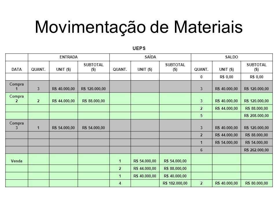 Movimentação de Materiais UEPS ENTRADASAÍDASALDO DATAQUANT.UNIT ($) SUBTOTAL ($)QUANT.UNIT ($) SUBTOTAL ($)QUANT.UNIT ($) SUBTOTAL ($) 0R$ 0,00 Compra