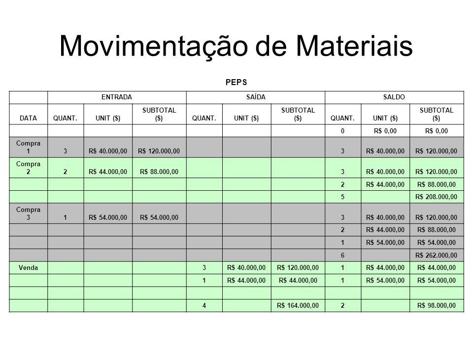 Movimentação de Materiais PEPS ENTRADASAÍDASALDO DATAQUANT.UNIT ($) SUBTOTAL ($)QUANT.UNIT ($) SUBTOTAL ($)QUANT.UNIT ($) SUBTOTAL ($) 0R$ 0,00 Compra