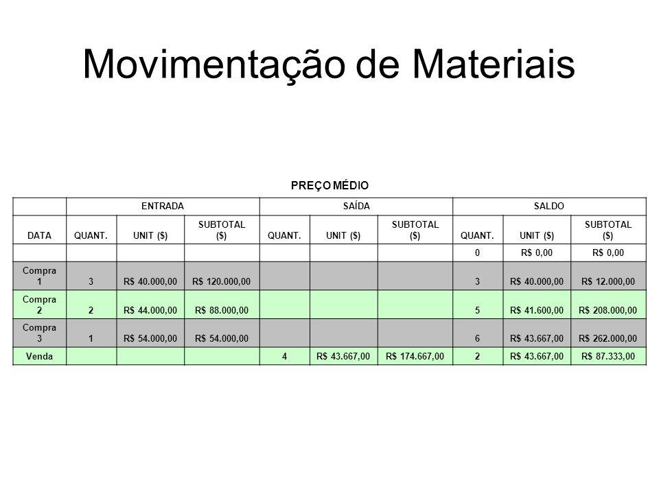 Movimentação de Materiais PREÇO MÉDIO ENTRADASAÍDASALDO DATAQUANT.UNIT ($) SUBTOTAL ($)QUANT.UNIT ($) SUBTOTAL ($)QUANT.UNIT ($) SUBTOTAL ($) 0R$ 0,00