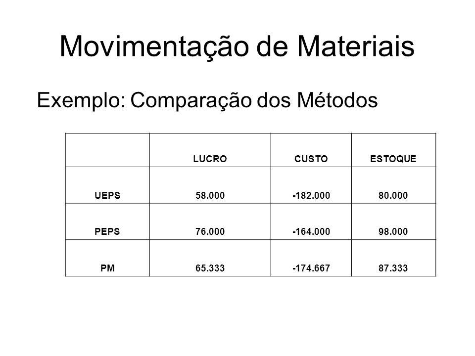 Movimentação de Materiais Exemplo: Comparação dos Métodos LUCROCUSTOESTOQUE UEPS58.000-182.00080.000 PEPS76.000-164.00098.000 PM65.333-174.66787.333