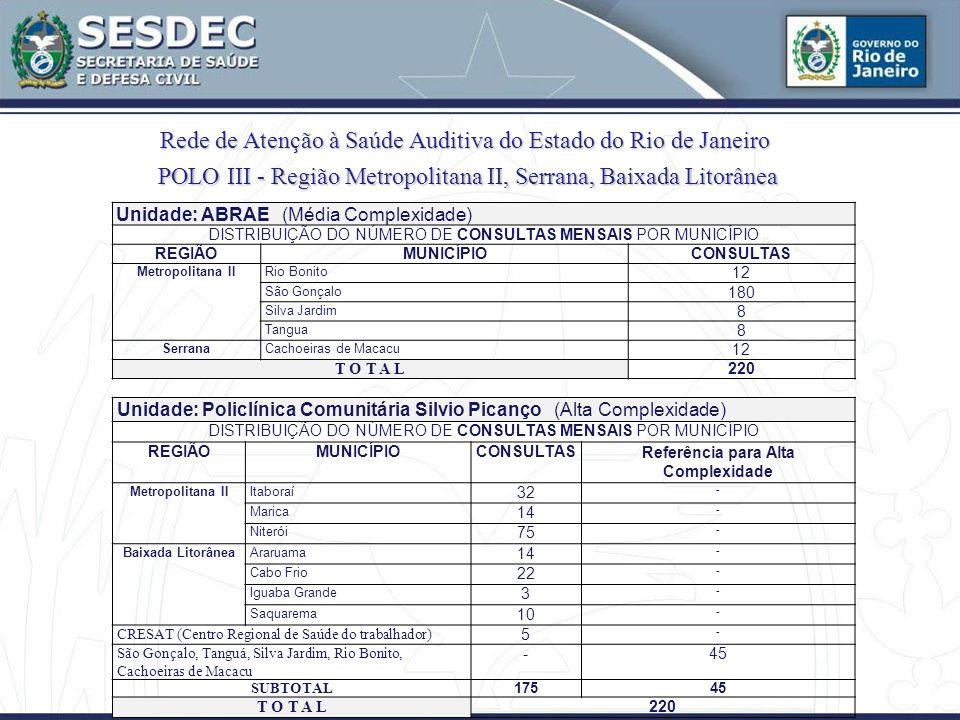 Rede de Atenção à Saúde Auditiva do Estado do Rio de Janeiro Unidade: ABRAE (Média Complexidade) DISTRIBUIÇÃO DO NÚMERO DE CONSULTAS MENSAIS POR MUNICÍPIO REGIÃOMUNICÍPIOCONSULTAS Metropolitana IIRio Bonito 12 São Gonçalo 180 Silva Jardim 8 Tangua 8 SerranaCachoeiras de Macacu 12 T O T A L 220 Unidade: Policlínica Comunitária Silvio Picanço (Alta Complexidade) DISTRIBUIÇÃO DO NÚMERO DE CONSULTAS MENSAIS POR MUNICÍPIO REGIÃOMUNICÍPIOCONSULTASReferência para Alta Complexidade Metropolitana IIItaboraí 32 - Marica 14 - Niterói 75 - Baixada LitorâneaAraruama 14 - Cabo Frio 22 - Iguaba Grande 3 - Saquarema 10 - CRESAT (Centro Regional de Saúde do trabalhador) 5 - São Gonçalo, Tanguá, Silva Jardim, Rio Bonito, Cachoeiras de Macacu -45 SUBTOTAL 17545 T O T A L 220 POLO III - RegiãoMetropolitana II, Serrana, Baixada Litorânea POLO III - Região Metropolitana II, Serrana, Baixada Litorânea