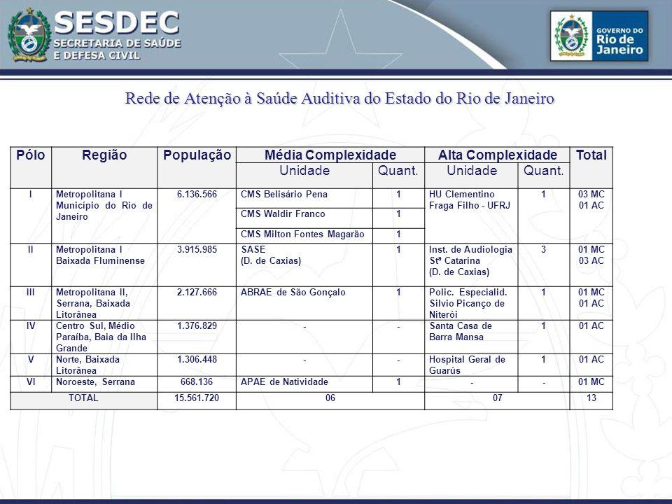 Rede de Atenção à Saúde Auditiva do Estado do Rio de Janeiro PóloRegiãoPopulaçãoMédia ComplexidadeAlta ComplexidadeTotal UnidadeQuant.UnidadeQuant.