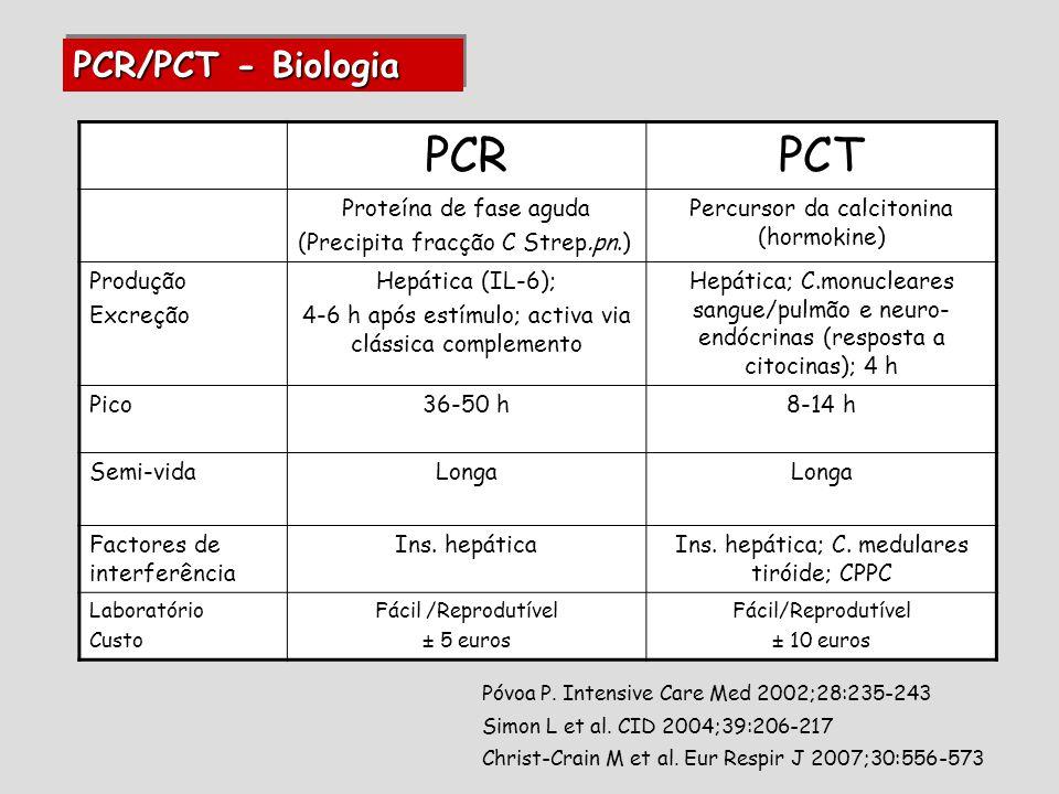PCR/PCT - Biologia PCRPCT Proteína de fase aguda (Precipita fracção C Strep.pn.) Percursor da calcitonina (hormokine) Produção Excreção Hepática (IL-6); 4-6 h após estímulo; activa via clássica complemento Hepática; C.monucleares sangue/pulmão e neuro- endócrinas (resposta a citocinas); 4 h Pico36-50 h8-14 h Semi-vidaLonga Factores de interferência Ins.