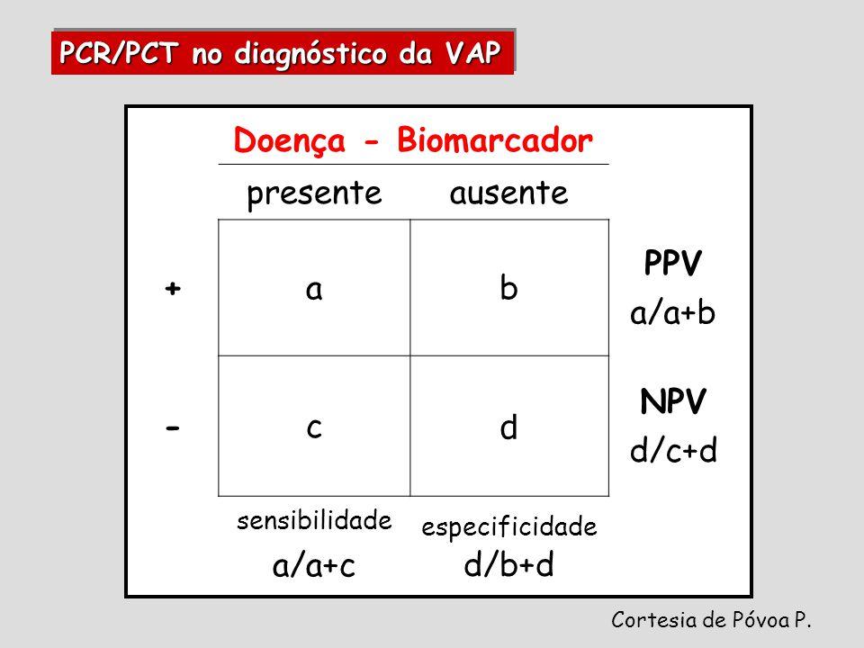 Doença - Biomarcador presenteausente +ab PPV a/a+b -c d NPV d/c+d sensibilidade a/a+c especificidade d/b+d PCR/PCT no diagnóstico da VAP Cortesia de Póvoa P.