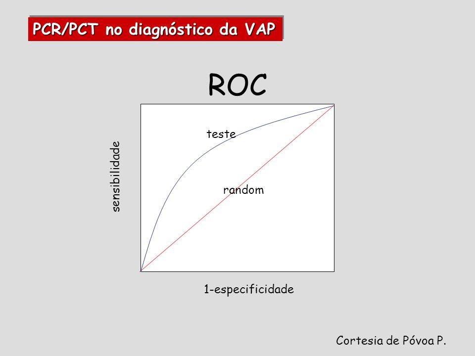 ROC sensibilidade 1-especificidade random teste PCR/PCT no diagnóstico da VAP Cortesia de Póvoa P.