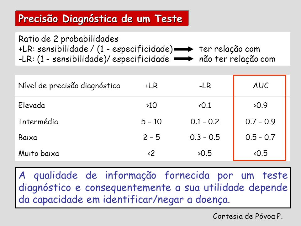 Nível de precisão diagnóstica+LR-LRAUC Elevada>10<0.1>0.9 Intermédia5 – 100.1 – 0.20.7 – 0.9 Baixa2 – 50.3 – 0.50.5 – 0.7 Muito baixa<2>0.5<0.5 Ratio de 2 probabilidades +LR: sensibilidade / (1 - especificidade)ter relação com -LR: (1 - sensibilidade)/ especificidadenão ter relação com Cortesia de Póvoa P.