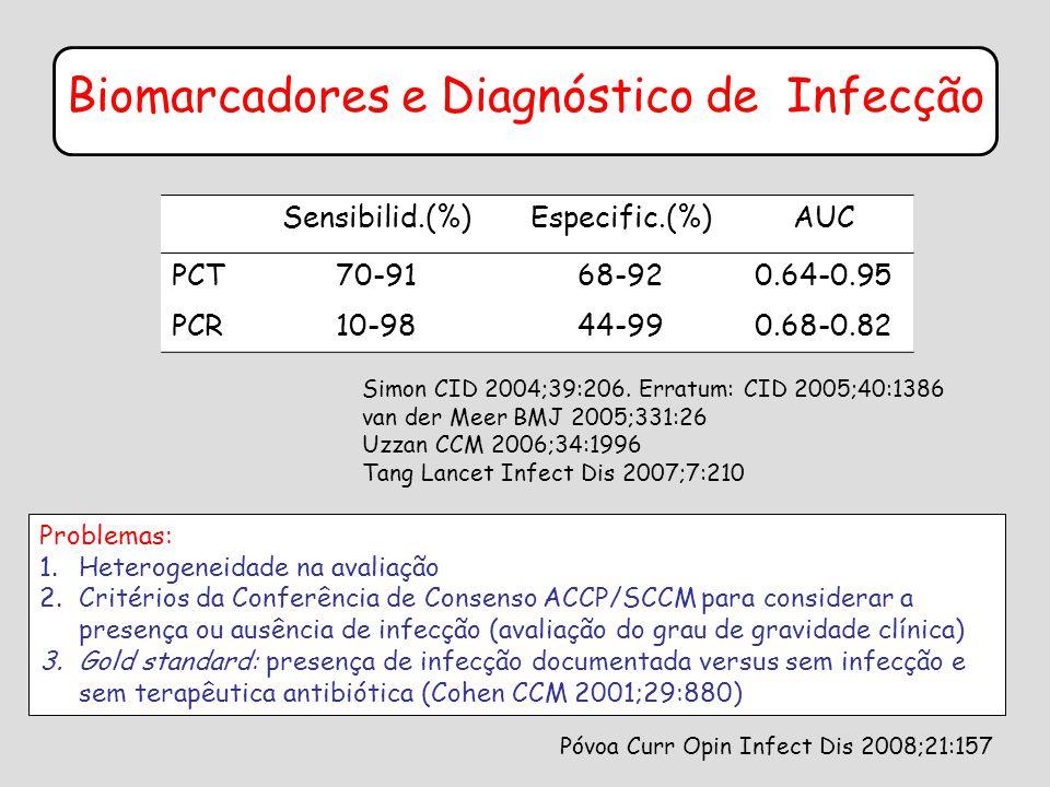 Biomarcadores e Diagnóstico de Infecção Sensibilid.(%)Especific.(%)AUC PCT70-9168-920.64-0.95 PCR10-9844-990.68-0.82 Simon CID 2004;39:206.