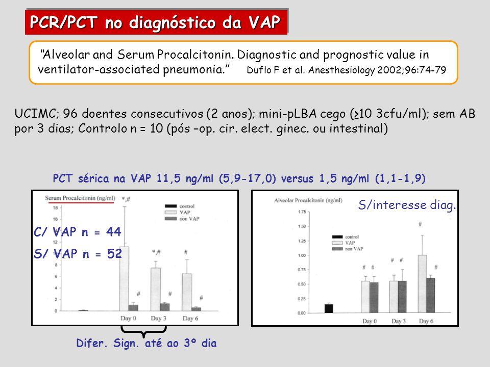 UCIMC; 96 doentes consecutivos (2 anos); mini-pLBA cego (≥10 3cfu/ml); sem AB por 3 dias; Controlo n = 10 (pós –op.