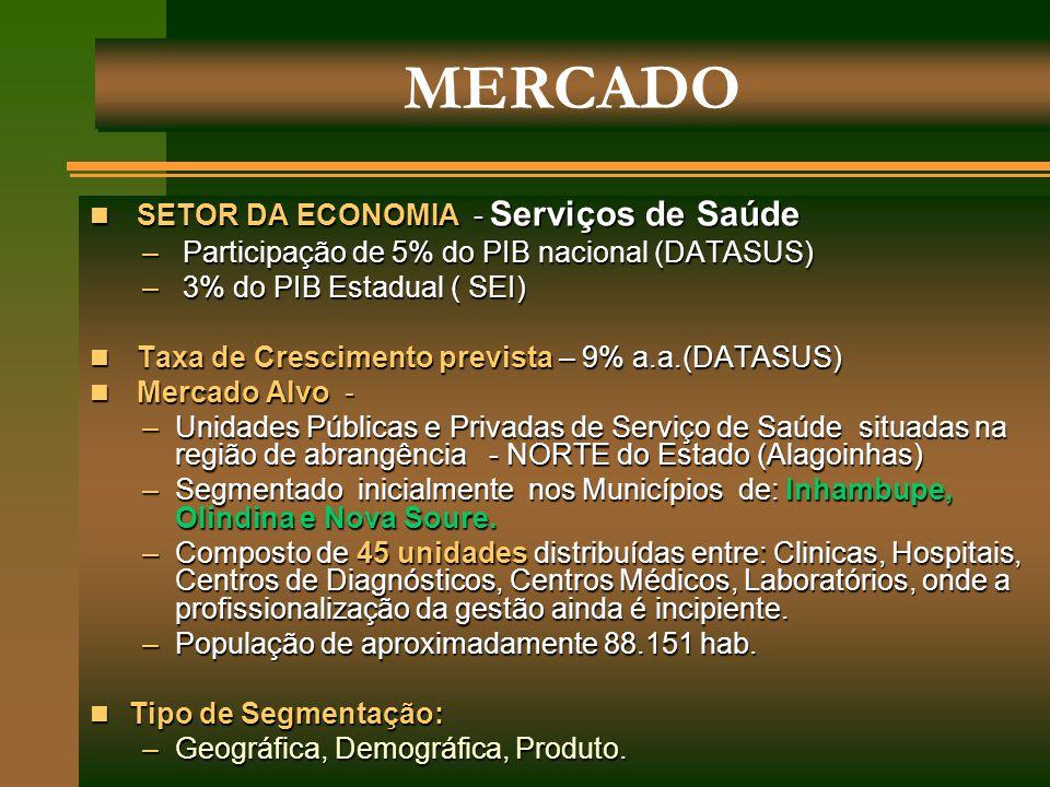 SETOR DA ECONOMIA - Serviços de Saúde SETOR DA ECONOMIA - Serviços de Saúde – Participação de 5% do PIB nacional (DATASUS) – 3% do PIB Estadual ( SEI)
