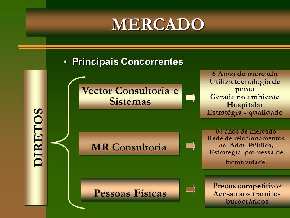 MERCADOMERCADO Vector Consultoria e Sistemas MR Consultoria Pessoas Físicas DIRETOS Principais Concorrentes Principais Concorrentes 8 Anos de mercado