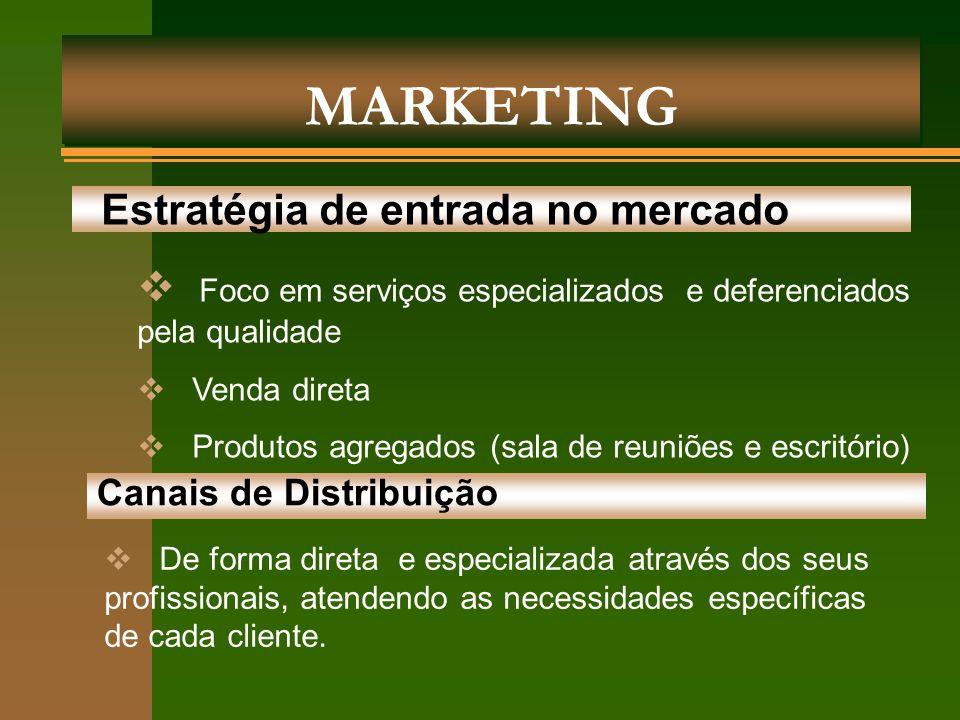 MARKETING Estratégia de entrada no mercado  Foco em serviços especializados e deferenciados pela qualidade  Venda direta  Produtos agregados (sala