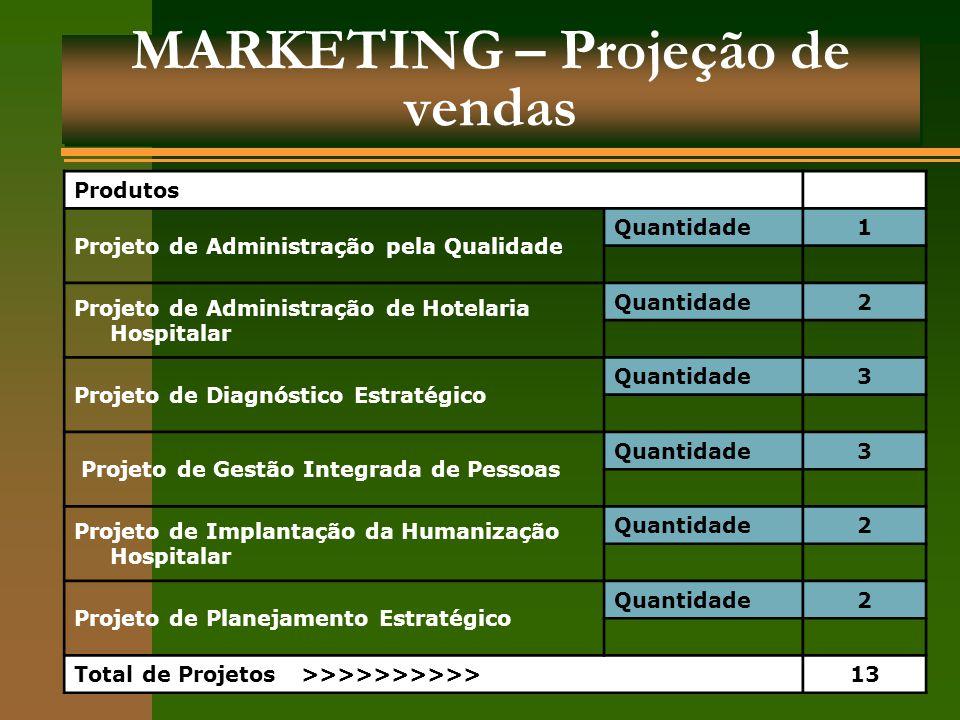 MARKETING – Projeção de vendas ProdutosAno I Projeto de Administração pela Qualidade Quantidade1 Projeto de Administração de Hotelaria Hospitalar Quan