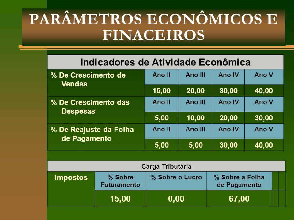 PARÂMETROS ECONÔMICOS E FINACEIROS Indicadores de Atividade Econômica % De Crescimento de Vendas Ano IIAno IIIAno IVAno V 15,0020,0030,0040,00 % De Cr