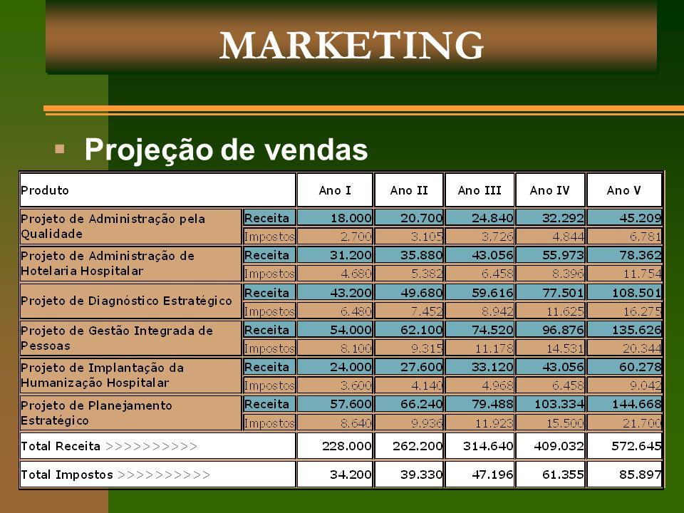 MARKETING  Projeção de vendas
