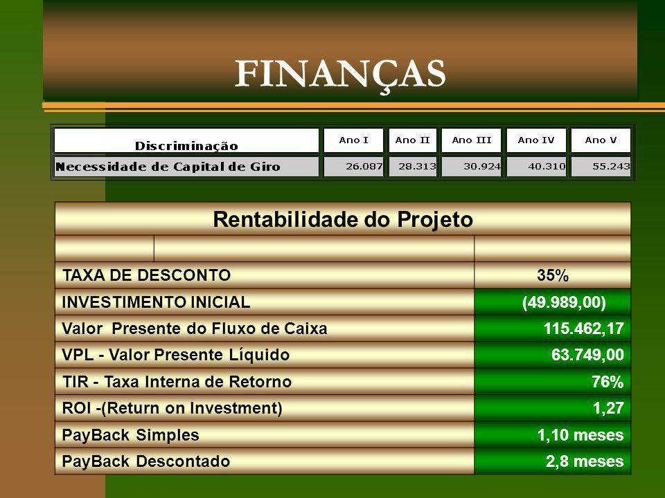 FINANÇAS Rentabilidade do Projeto TAXA DE DESCONTO35% INVESTIMENTO INICIAL (49.989,00) Valor Presente do Fluxo de Caixa 115.462,17 VPL - Valor Present
