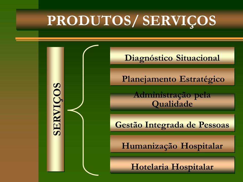 PRODUTOS/ SERVIÇOS Planejamento Estratégico Diagnóstico Situacional Administração pela Qualidade Gestão Integrada de Pessoas Humanização Hospitalar Ho
