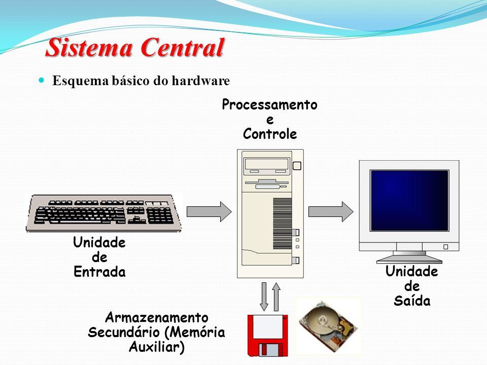Sistema Central = CPU + Memória principal CPU: é o chip principal de interpretação de comandos de um computador; processa as instruções, executa os cá