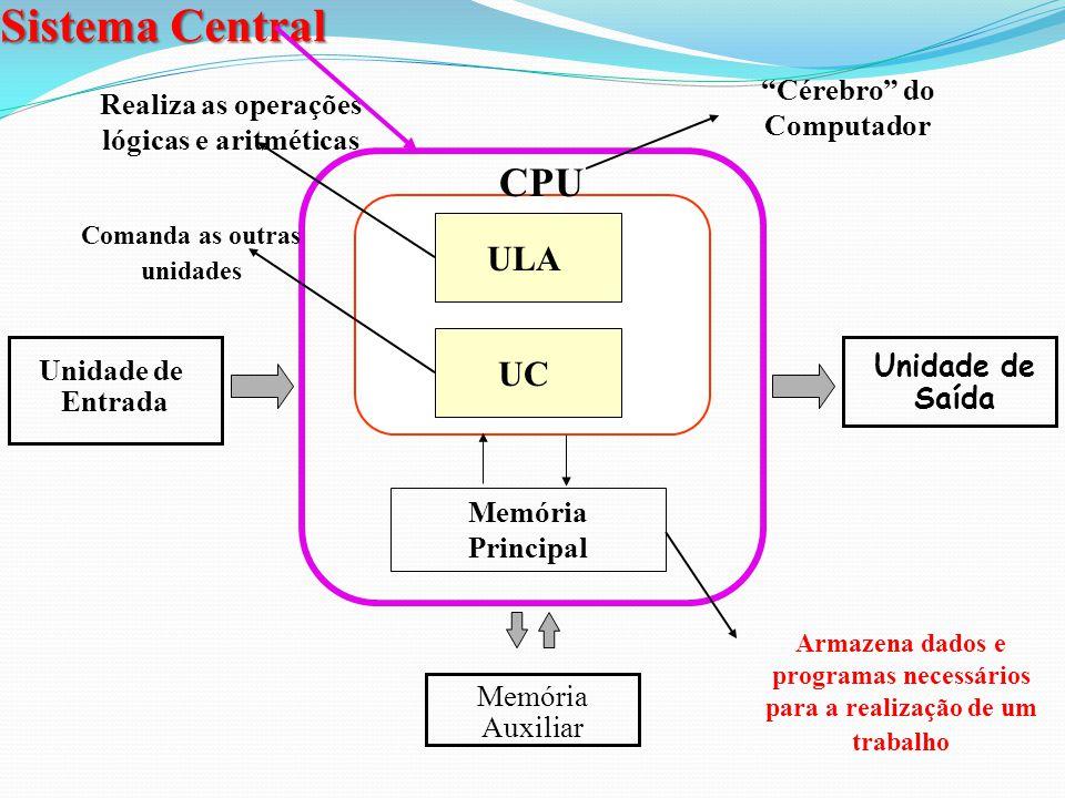 Sistema Central Esquema básico do hardware Unidade de Entrada Unidade de Saída Processamento e Controle Armazenamento Secundário (Memória Auxiliar)