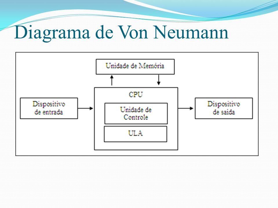 ComputadorComputador Executa o programa ou a seqüência de operações que está armazenada na sua memória. Esse programa é formado basicamente por combin