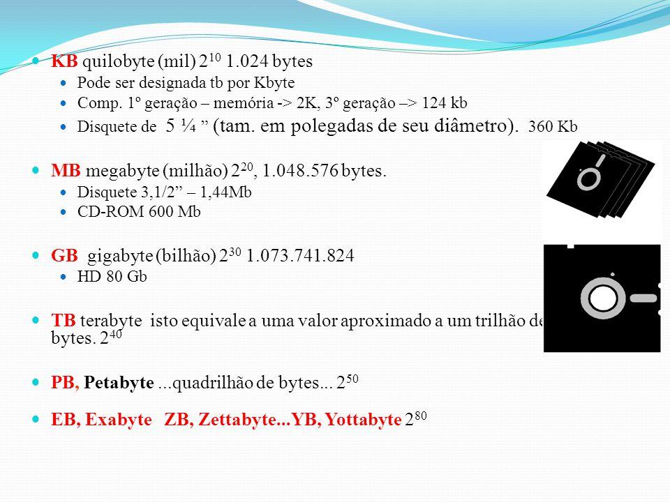 KB quilobyte (mil) 2 10 1.024 bytes Pode ser designada tb por Kbyte Comp.