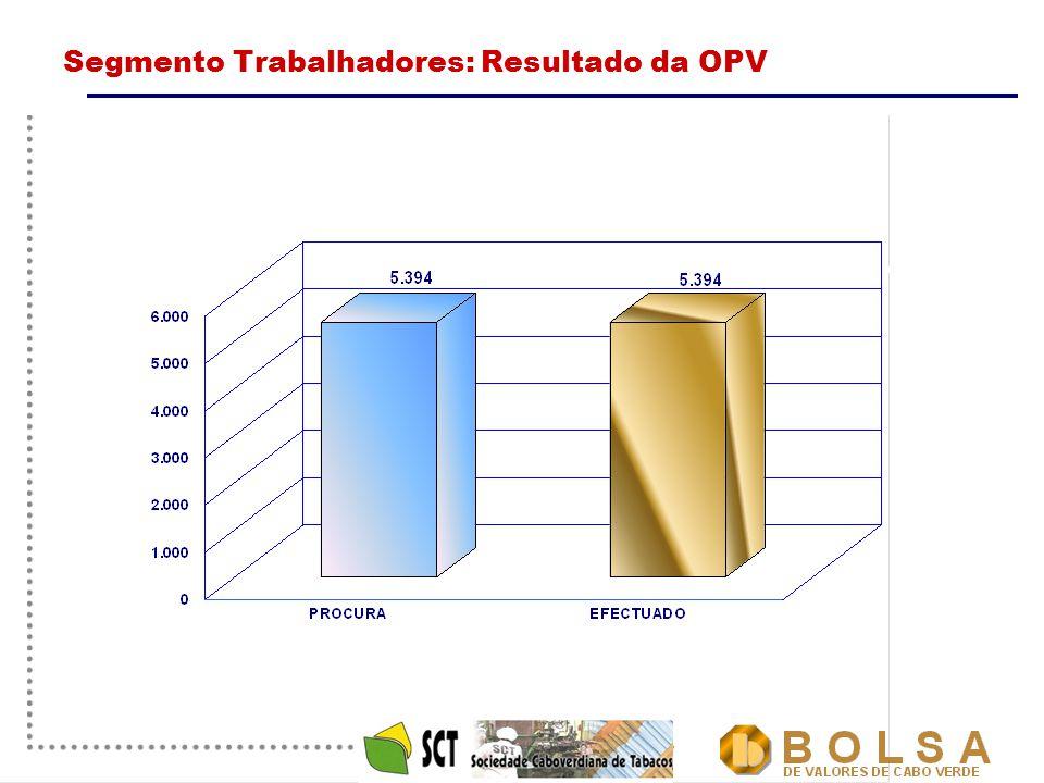 10 Segmento Trabalhadores: Resultado da OPV