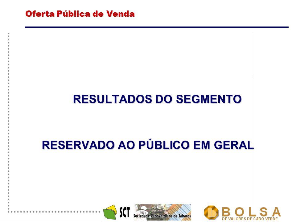 11 RESULTADOS DO SEGMENTO RESERVADO AO PÚBLICO EM GERAL Oferta Pública de Venda Oferta Pública de Venda