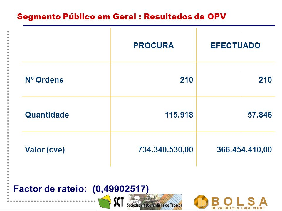 14 Segmento Público em Geral : Resultados da OPV PROCURAEFECTUADO Nº Ordens210 Quantidade115.91857.846 Valor (cve)734.340.530,00366.454.410,00 Factor de rateio:(0,49902517)