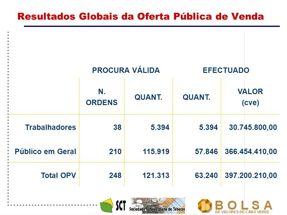 17 Resultados Globais da Oferta Pública de Venda PROCURA VÁLIDAEFECTUADO N. ORDENS QUANT. VALOR (cve) Trabalhadores385.394 30.745.800,00 Público em Ge
