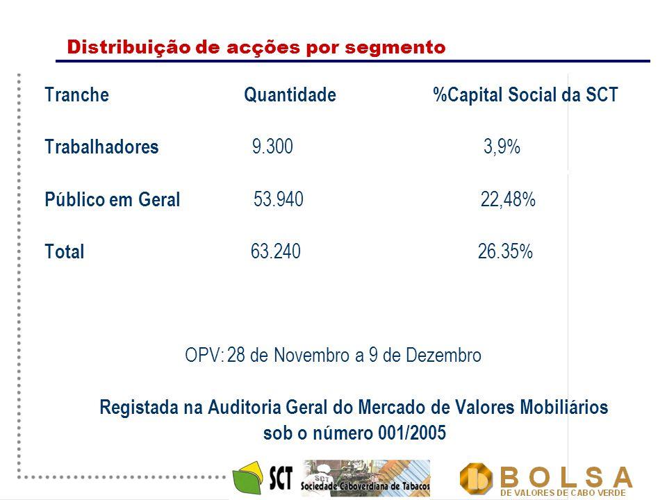4 Distribuição de acções por segmento Tranche Quantidade %Capital Social da SCT Trabalhadores 9.300 3,9% Público em Geral 53.940 22,48% Total 63.240 2
