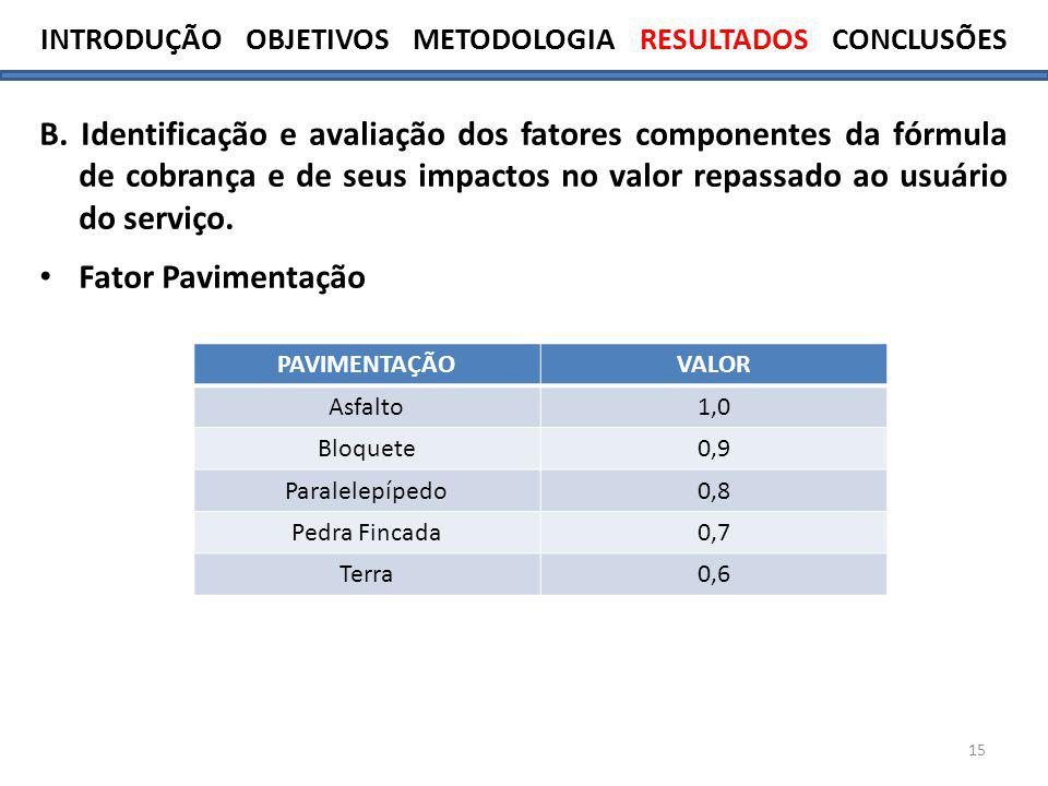 15 B. Identificação e avaliação dos fatores componentes da fórmula de cobrança e de seus impactos no valor repassado ao usuário do serviço. Fator Pavi