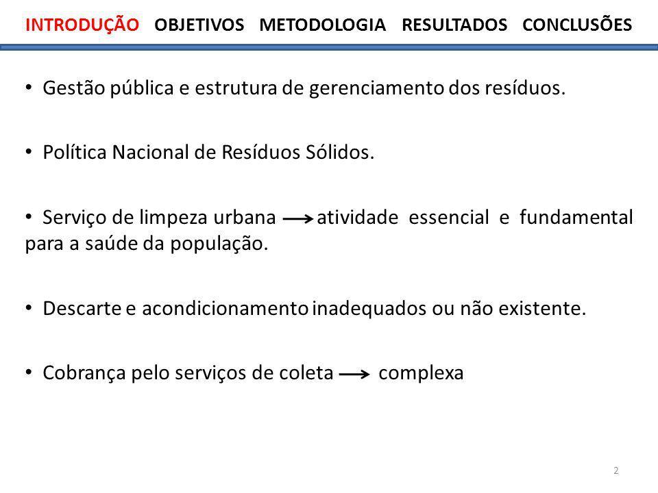 INTRODUÇÃO OBJETIVOS METODOLOGIA RESULTADOS CONCLUSÕES 2 Gestão pública e estrutura de gerenciamento dos resíduos.