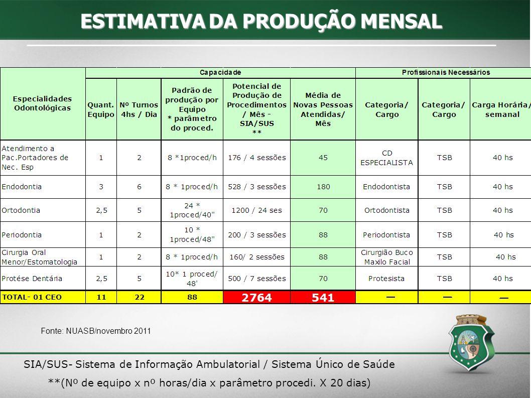 SIA/SUS- Sistema de Informação Ambulatorial / Sistema Único de Saúde **(Nº de equipo x nº horas/dia x parâmetro procedi. X 20 dias)  ESTIMATIVADA PRO