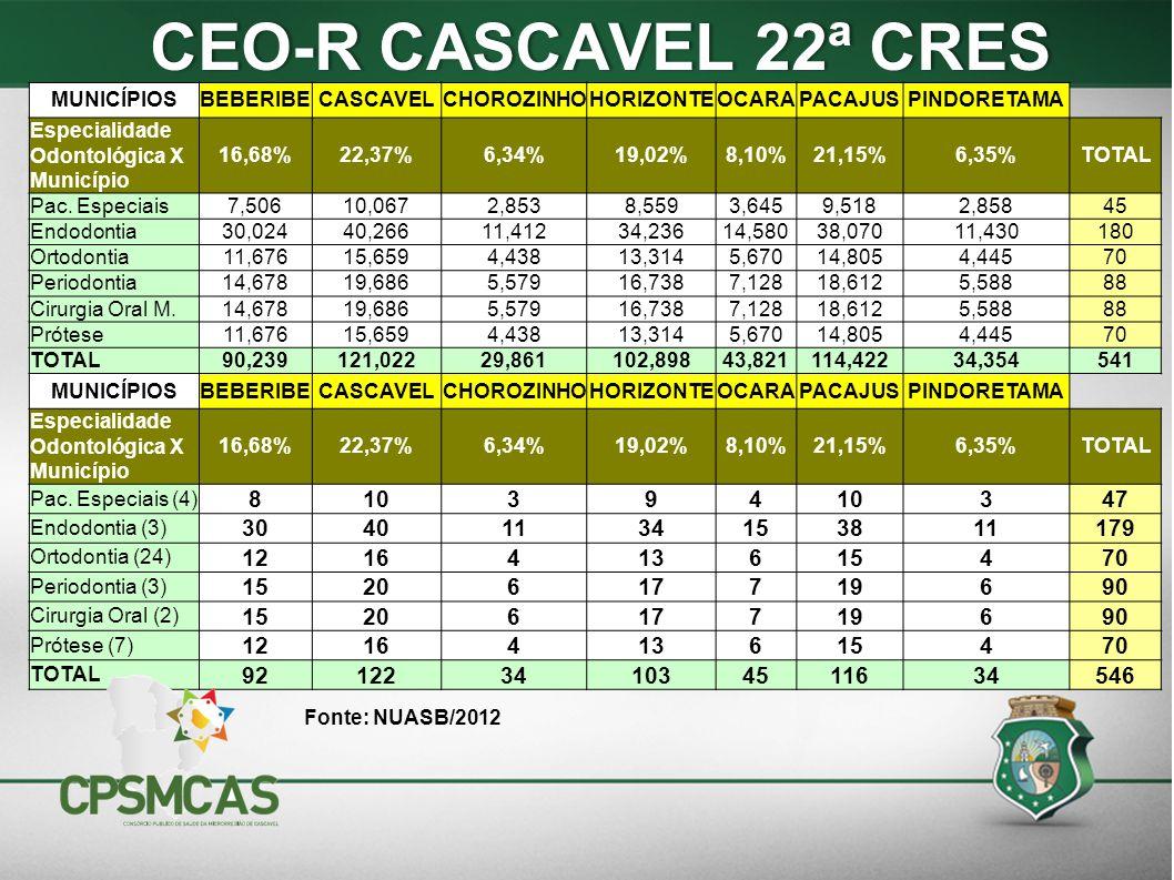 CEO-R CASCAVEL 22ª CRES CEO-R CASCAVEL 22ª CRES MUNICÍPIOSBEBERIBECASCAVELCHOROZINHOHORIZONTEOCARAPACAJUSPINDORETAMA Especialidade Odontológica X Muni