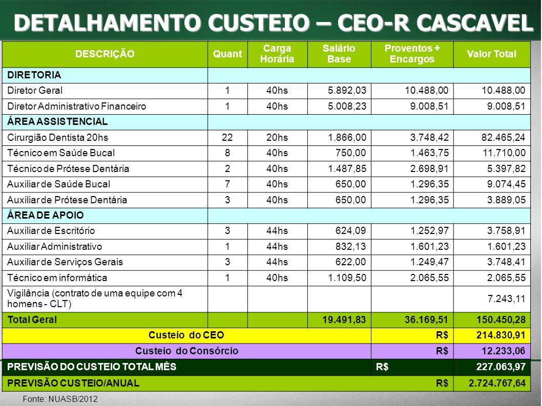 DETALHAMENTO CUSTEIO – CEO-R CASCAVEL Fonte: NUASB/2012 DESCRIÇÃOQuant Carga Horária Salário Base Proventos + Encargos Valor Total DIRETORIA Diretor G
